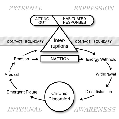 levels of contact boundary in gestalt psychology Gestalt therapy (resistance) fritz perls the primary tool of gestalt therapy is awareness contact the contact cycle is the key concept of gestalt psychology.
