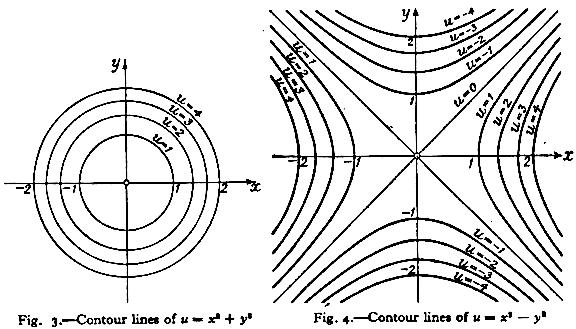 Functions Of Lines In Art : Functions of several variables
