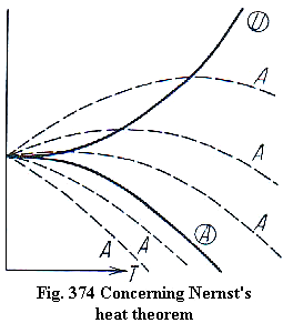 Thermodynamic derivation of nernst equation